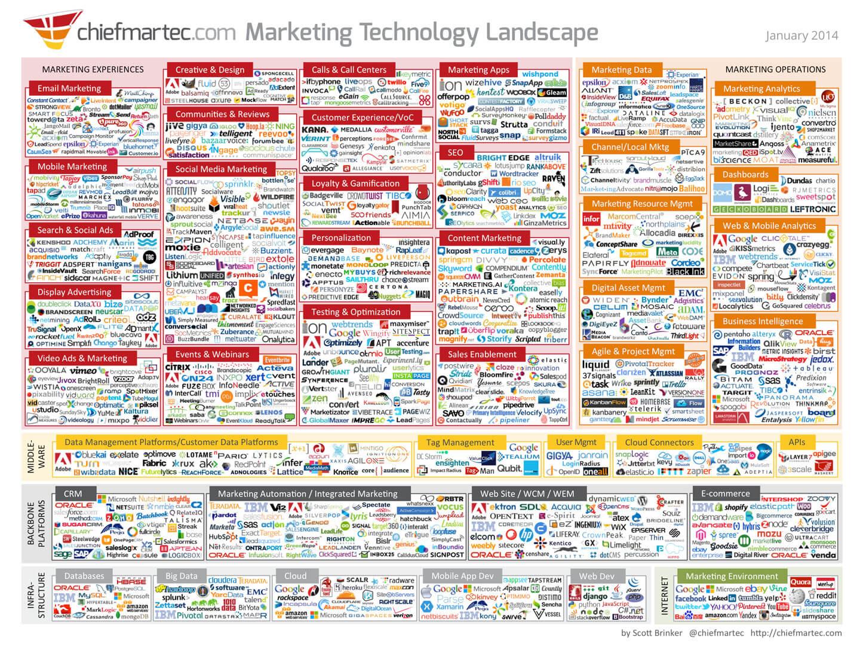 Marketing Technology Landscape Infographic 2014 - Hill Media